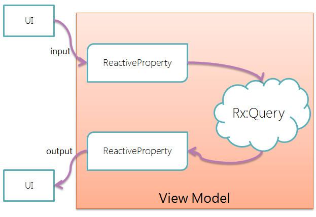 neue cc - ReactiveProperty : Rx + MVVMへの試み