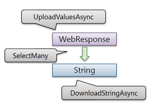 neue cc - Reactive Extensions用のWebRequest拡張メソッド